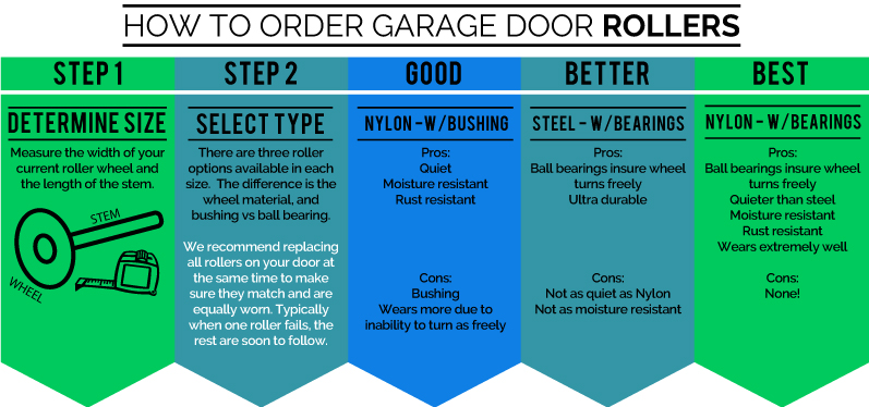 how to order the correct garage door roller guide