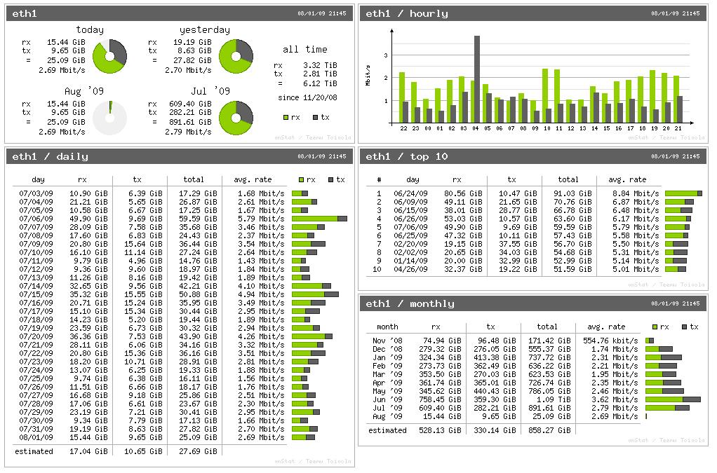 Vnstat Network Traffic Monitor Tool