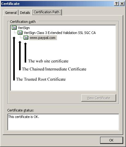 A Certificate's Certificate Path