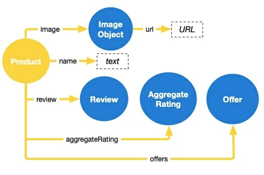 A graph of the required fields for Product markup to be eligible for Rich Results in search