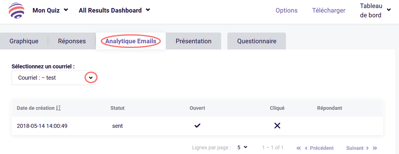 Invitations par email - analytique emails