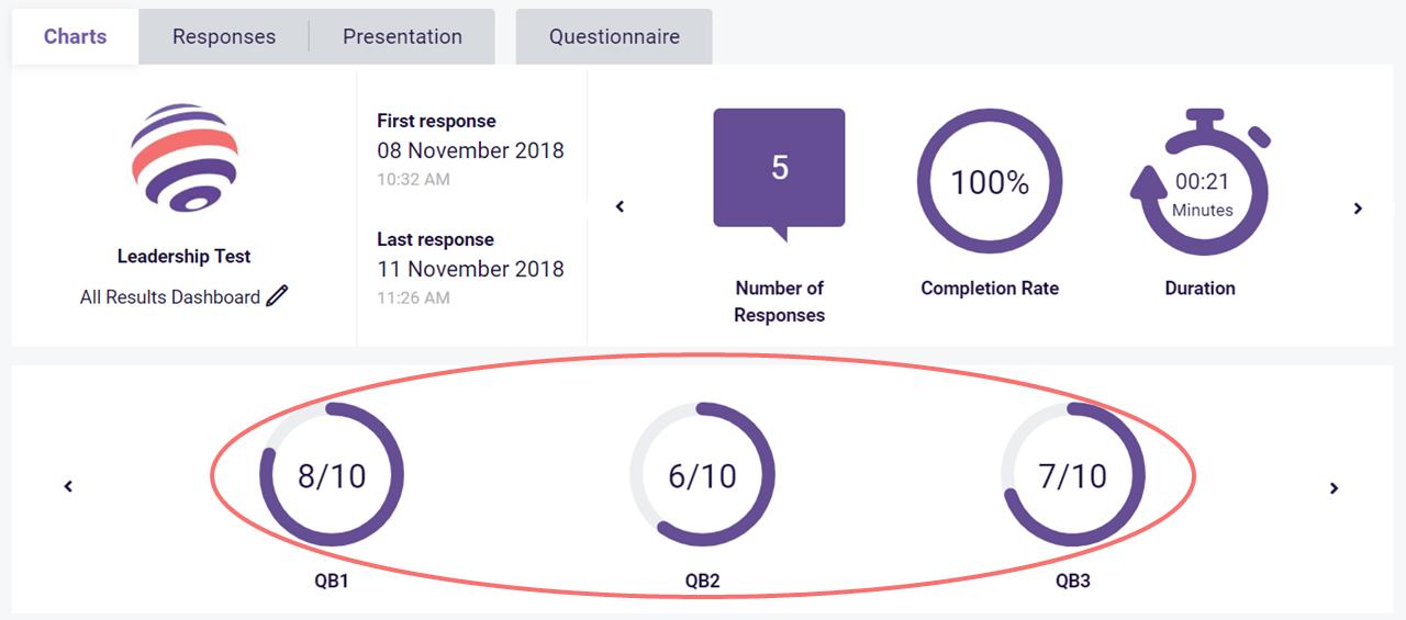 Charts view KPI eg dashboard