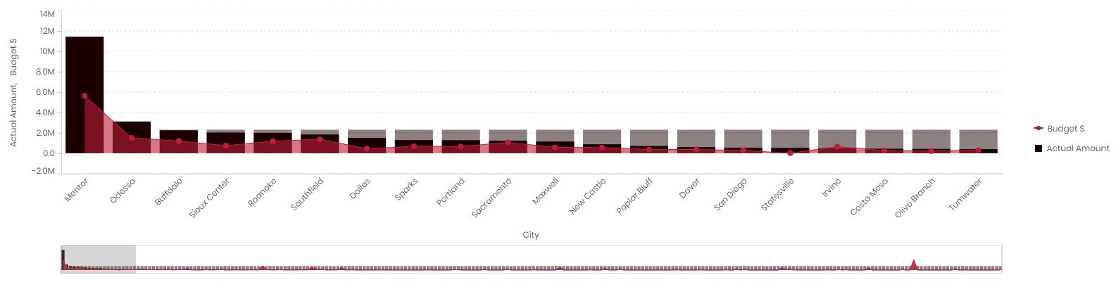 Vizlib Combo Chart