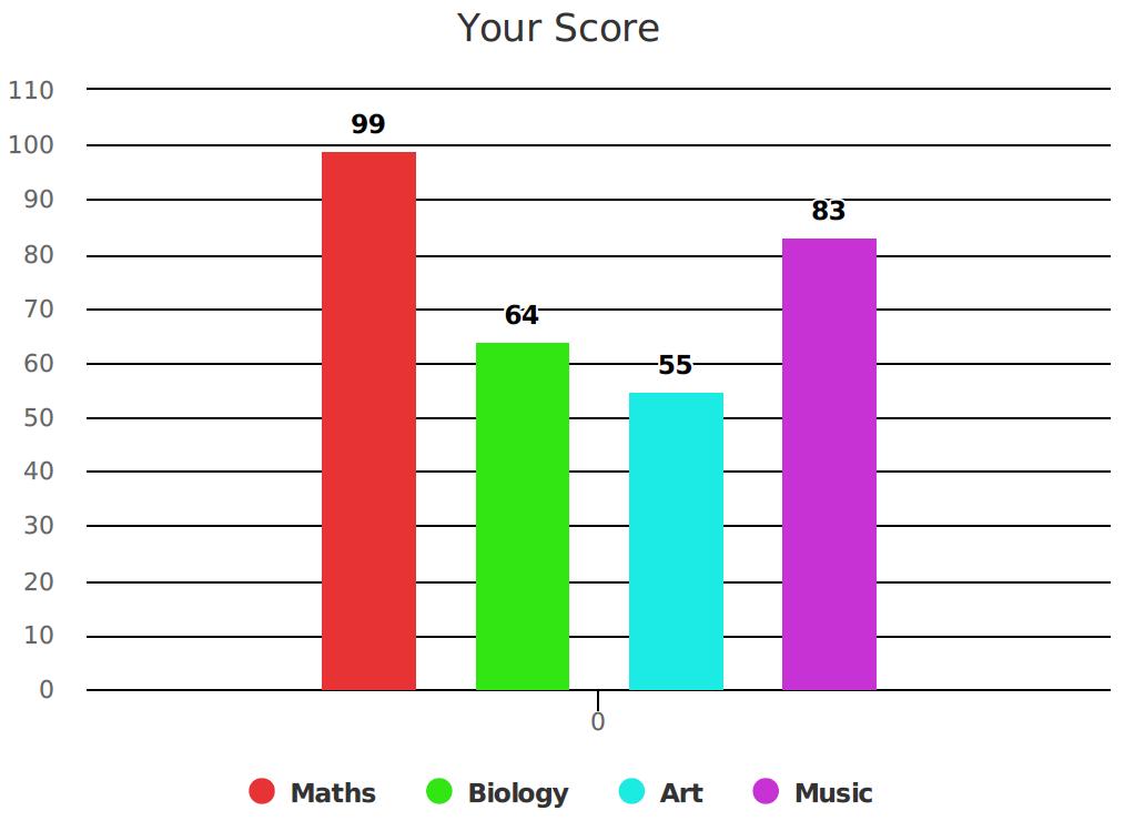 Single column chart example