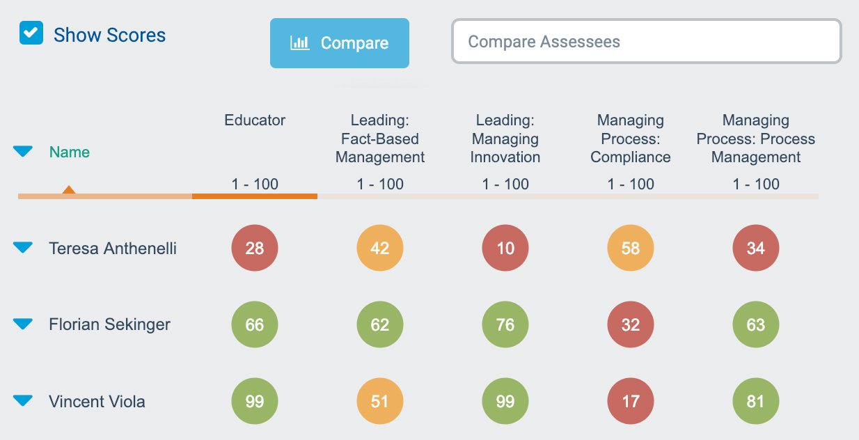 Caliper Analytics assessees' scores
