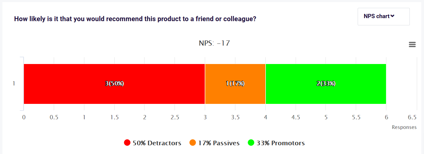 NPS results example