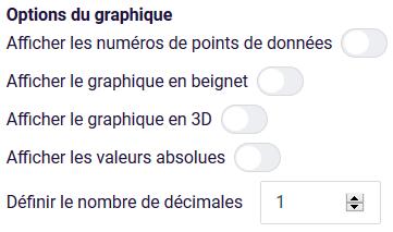 PDF camembert - options du graphique