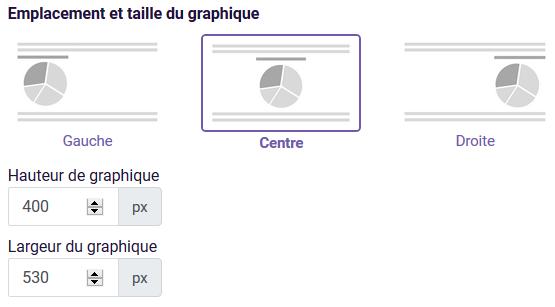 Graphique camembert - emplacement