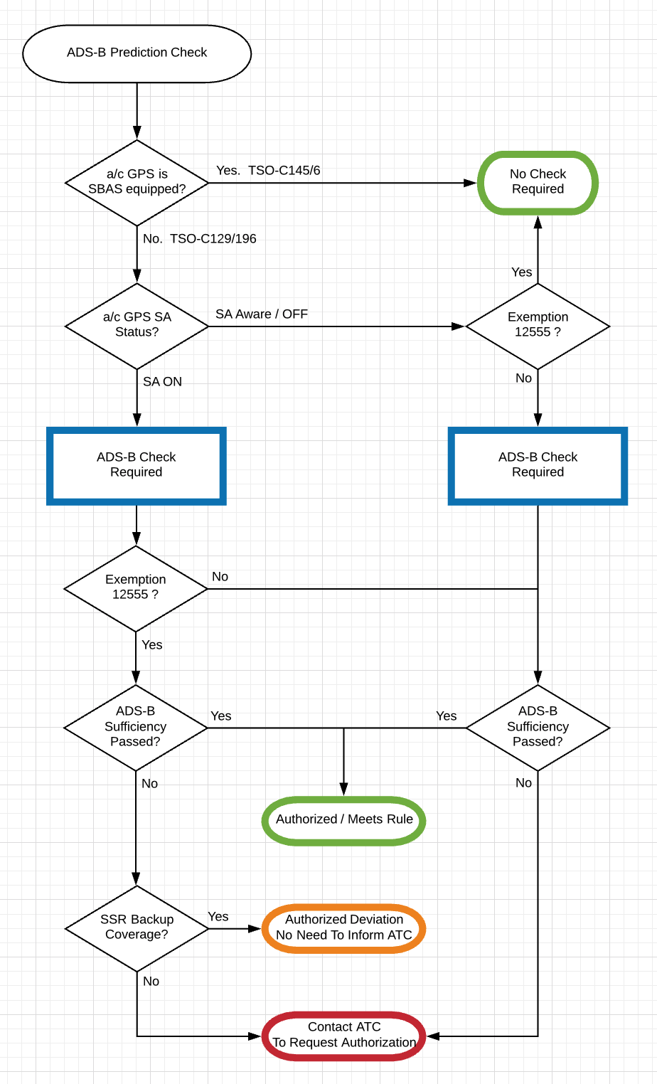 Authorization Flow Diagram