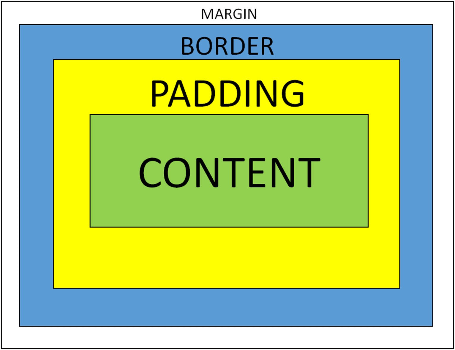 difference page margin and padding