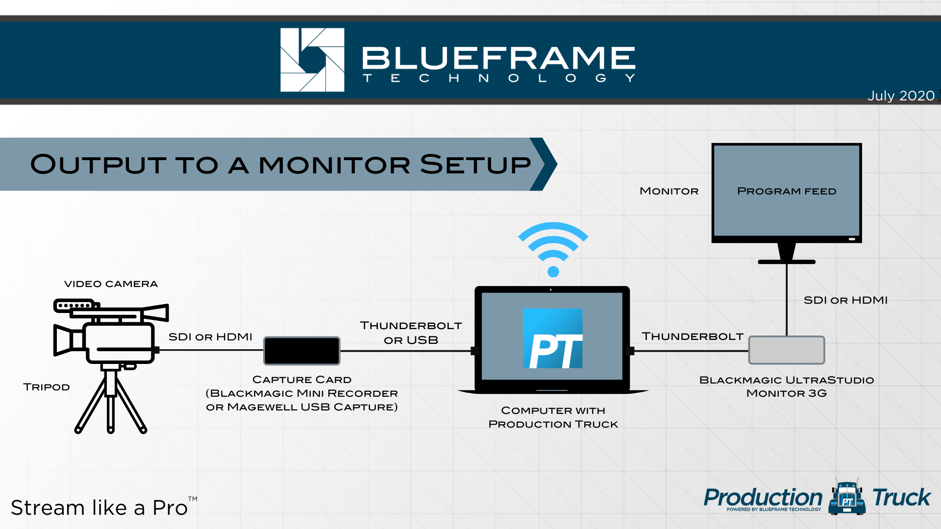 Displaying Program Out To Monitor Blueframe Technology