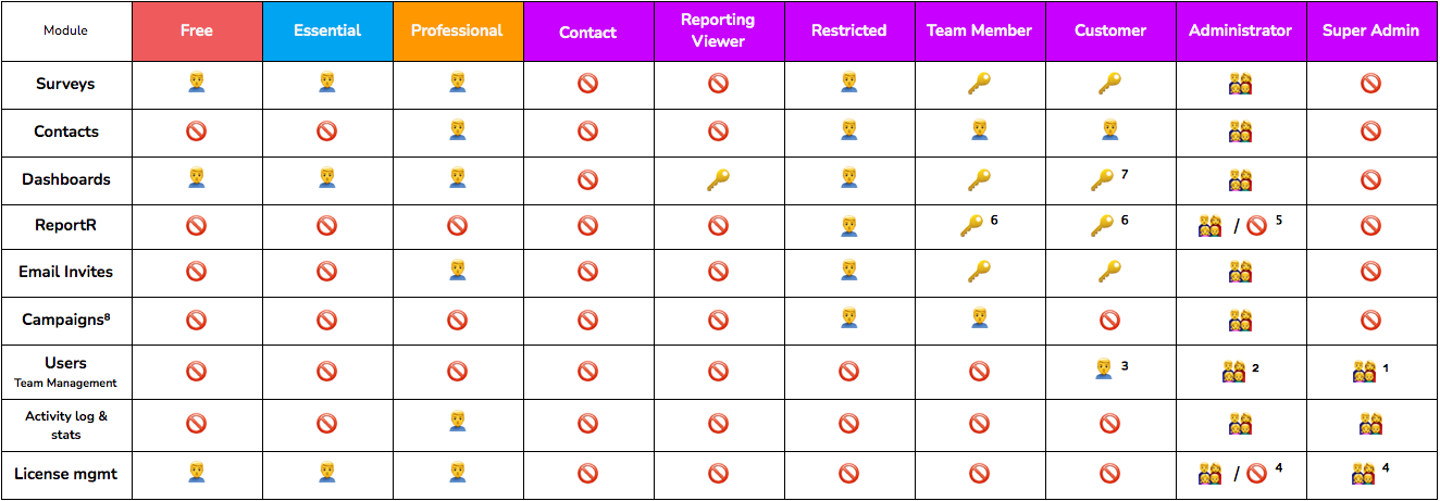 role modules and model access chart