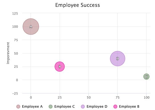 Bubble Chart example PDF