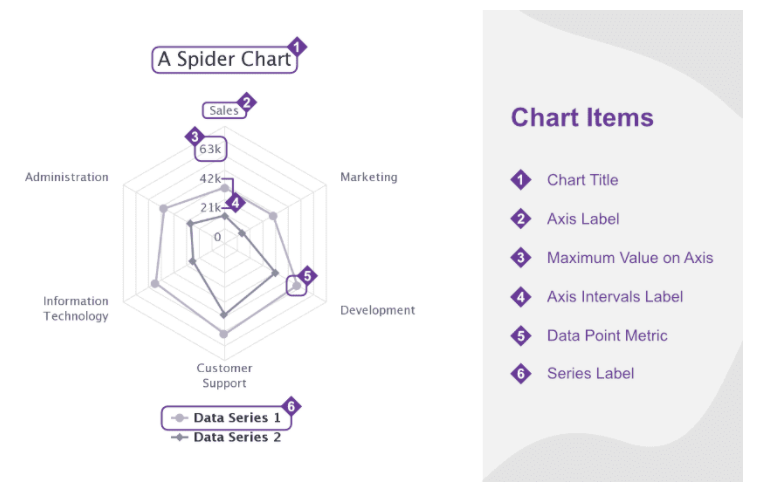 spider chart info