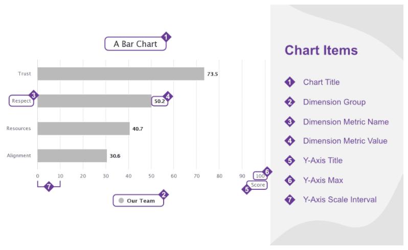 bar chart- chart items