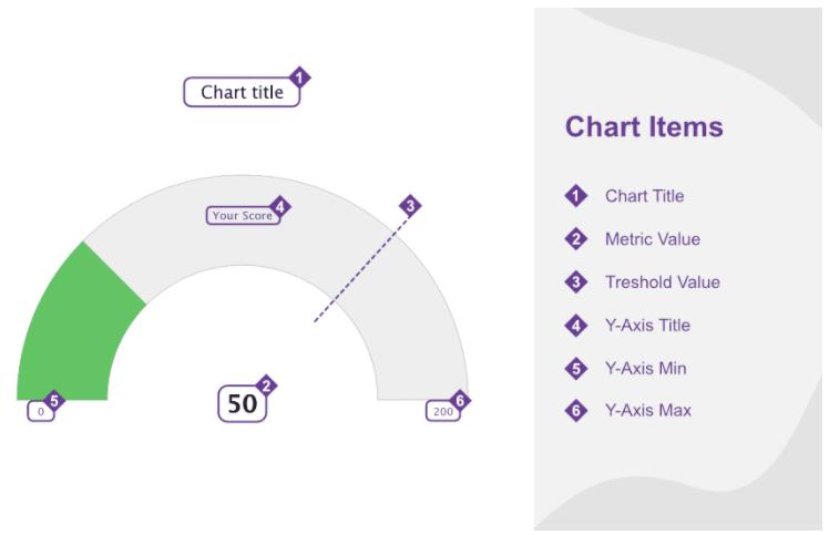 gauge chart - chart items