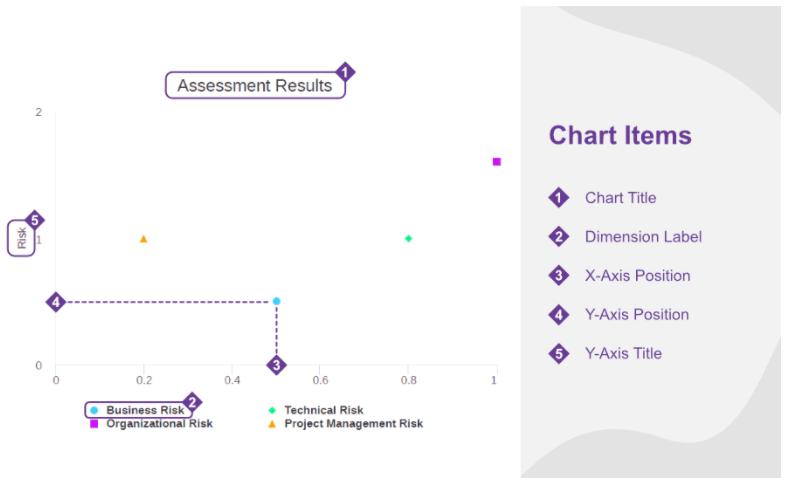 XY chart - chart items
