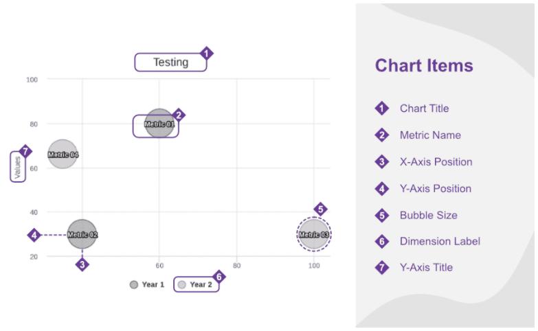 bubble chart - chart items
