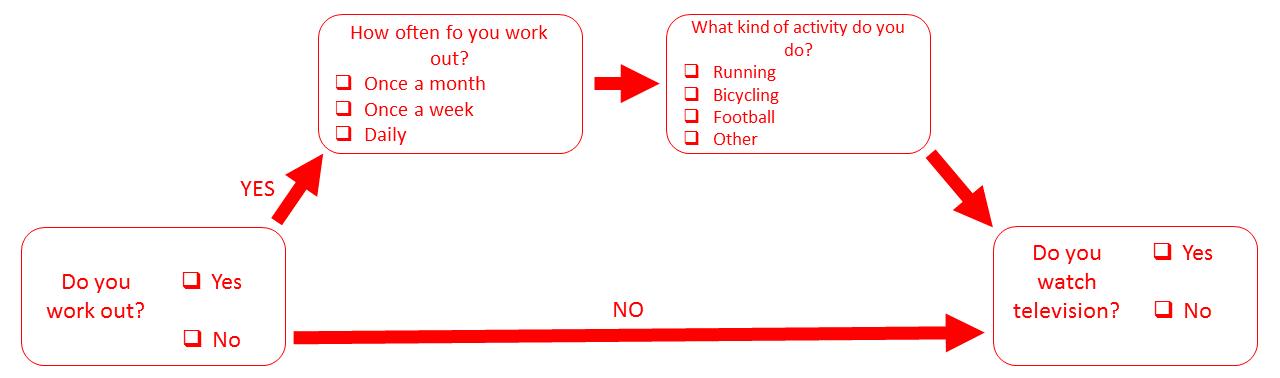 response rate skip logic