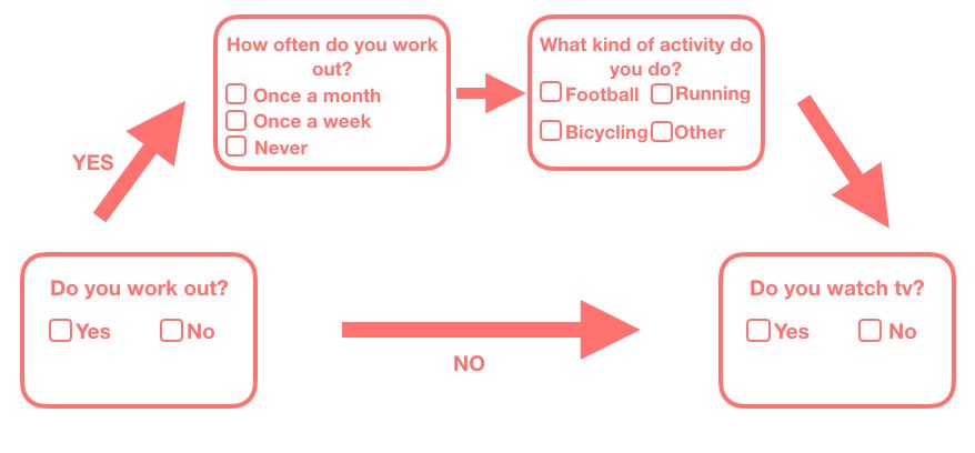 Conditional branching illustration