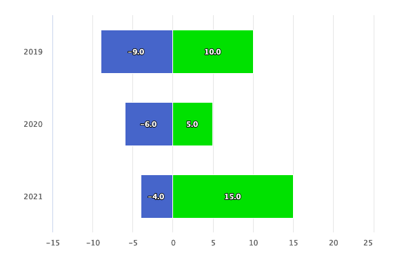 negative metric values - bar chart