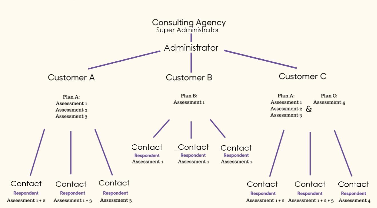 assessment center-graph