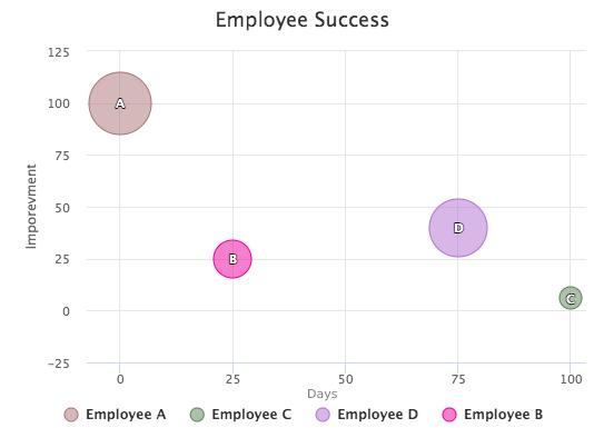 PDF: Bubble Chart- example
