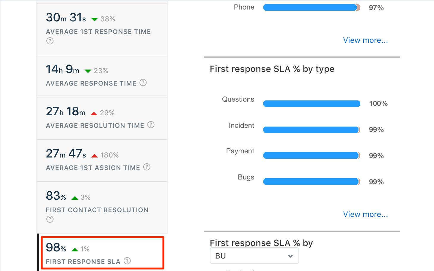 Helpdesk In Depth Report First Response Sla Freshdesk