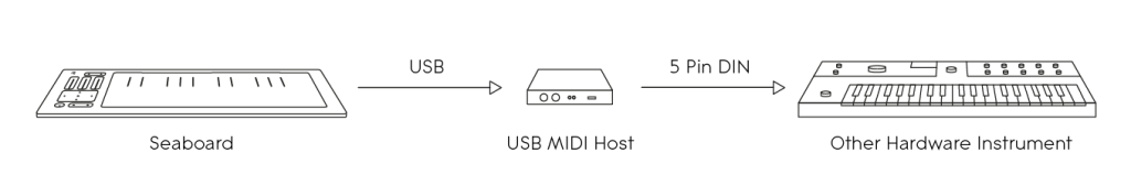 Diagram – Seaboard to hardware instrument via MIDI USB host