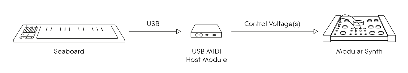 Diagram – Seaboard to hardware instrument via USB MIDI host module