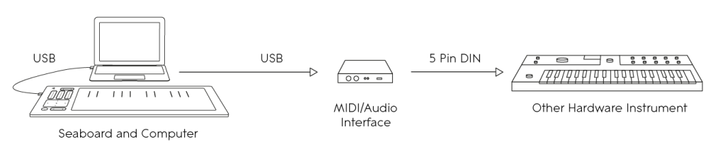 Diagram – Seaboard to hardware instrument via MIDI interface and computer
