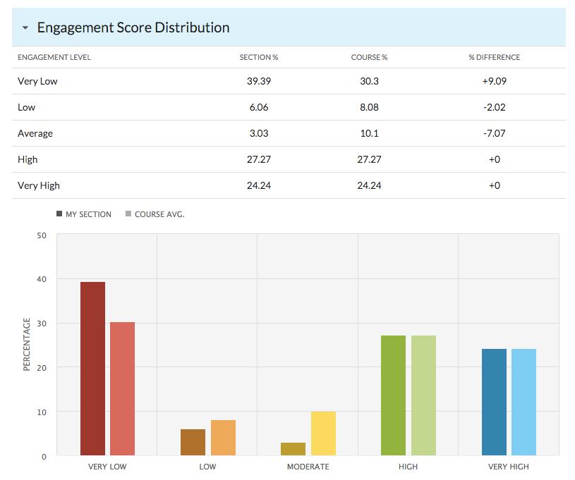 Engagement Distribution.png