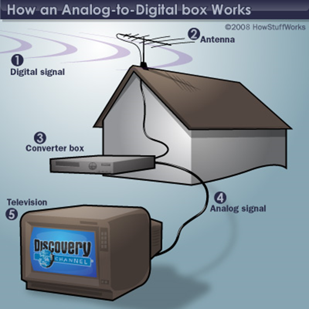 Results image How analog-to-digital box works