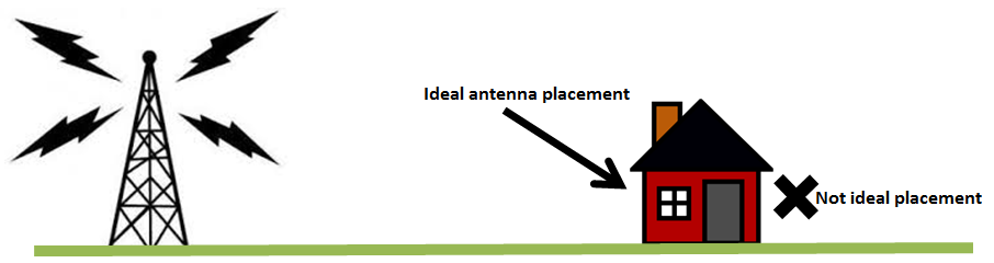 Image result for ideal antenna placement