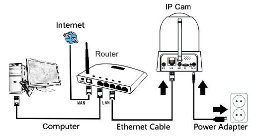 What's the procedure to log into a HD camera via a web
