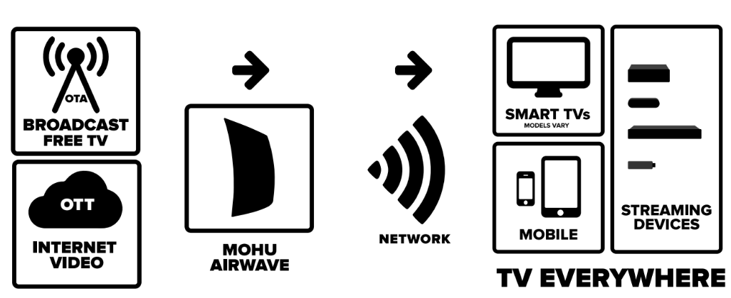 Image result of how airwave works