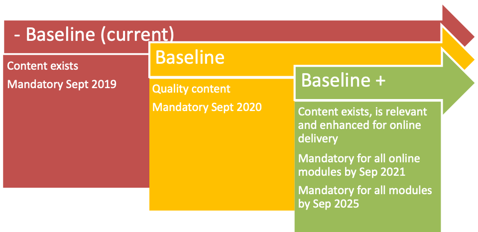 Infographic showing general guidance for below baseline, baseline, and above baseline quality content on the Learning Space.