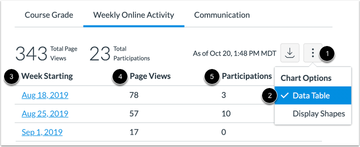 View Weekly Online Activity Data Table