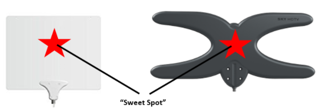 "Results image antenna ""sweet spot"""