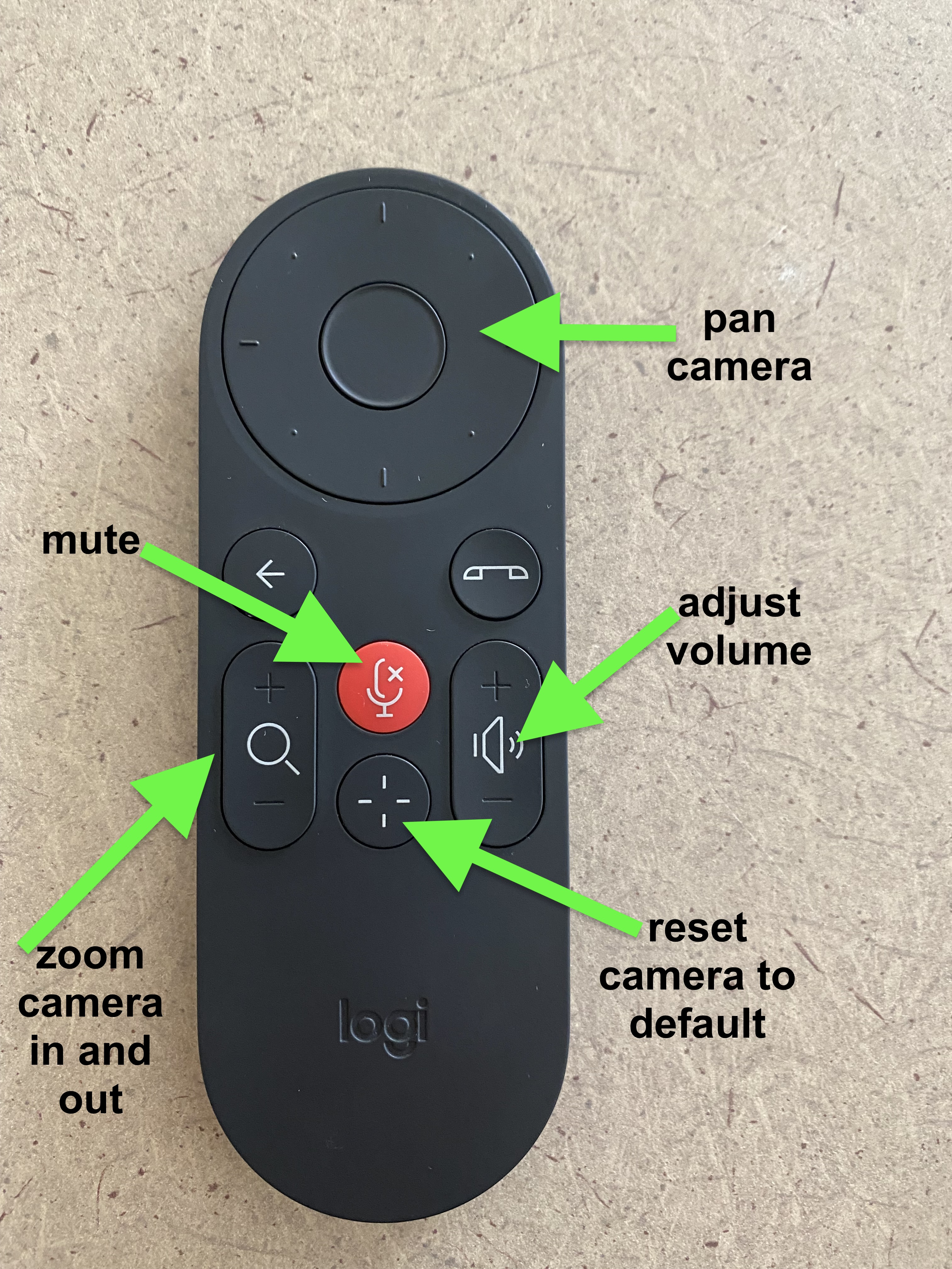 the logitech remote allows you to pan the camera, adjust volume, mute, zoom the camera in and out, and reset the camera to the default position