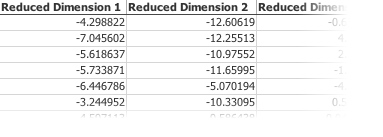 Additional fields are added to the original data, which represent reduced dimensions