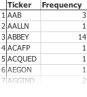 Example Output for Frequency Table