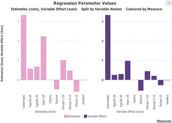 Plotting the estimates and the variable effect