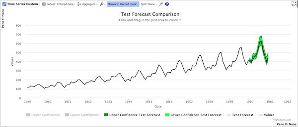 Test forecast result