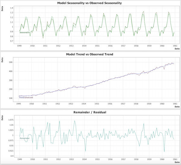 Seasonal, Trend and Residual plots