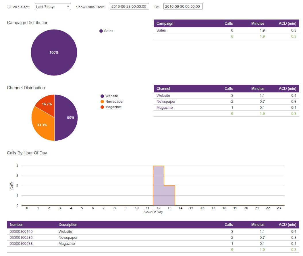 Campaign Analytics : Numbergroup