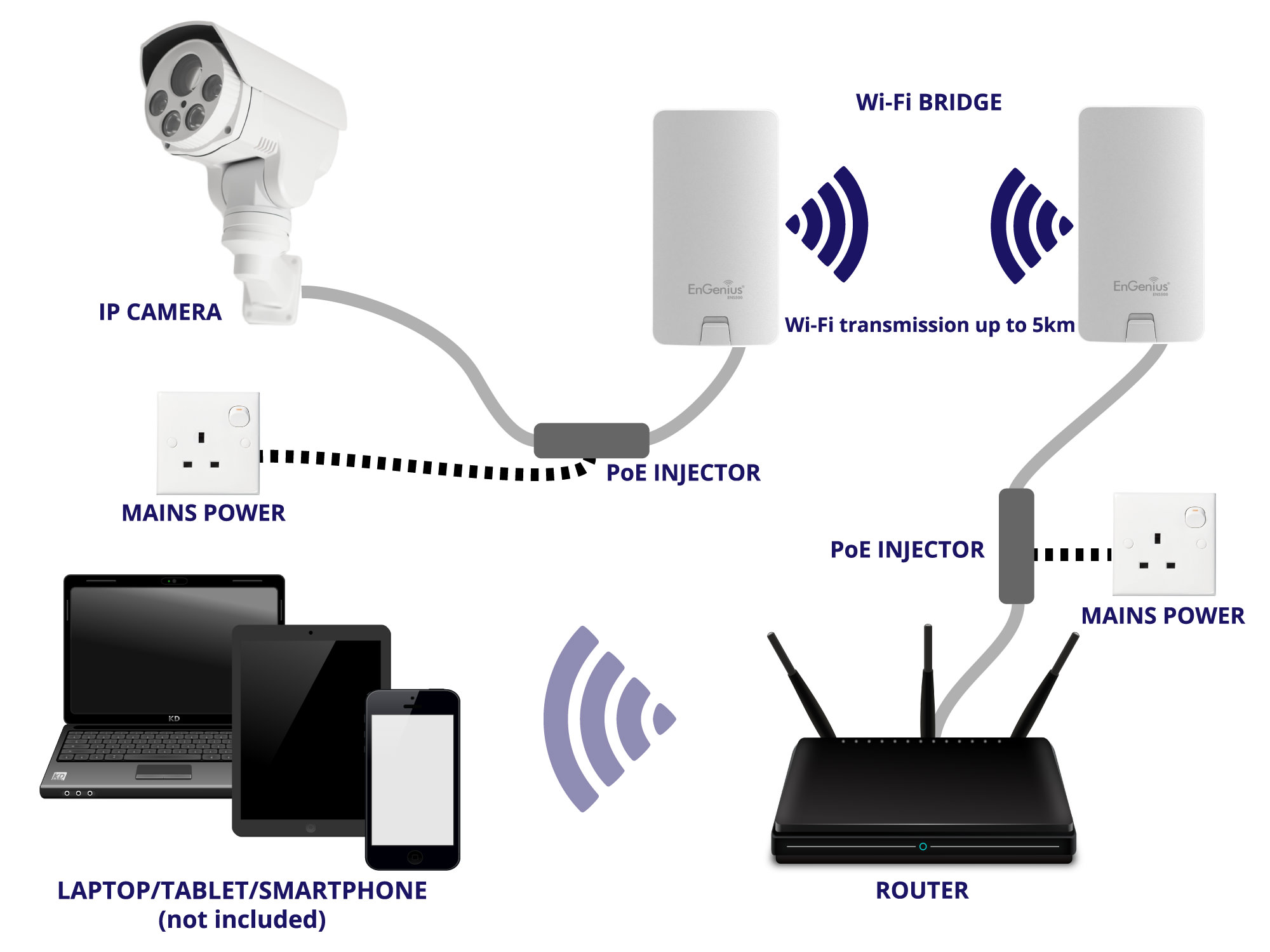 IP camera, PoE injector, WiFi bridge, PoE injector, router