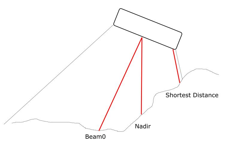 What is the nadir depth output from Naviscan? Beam zero, nadir proper or shortest distance ?