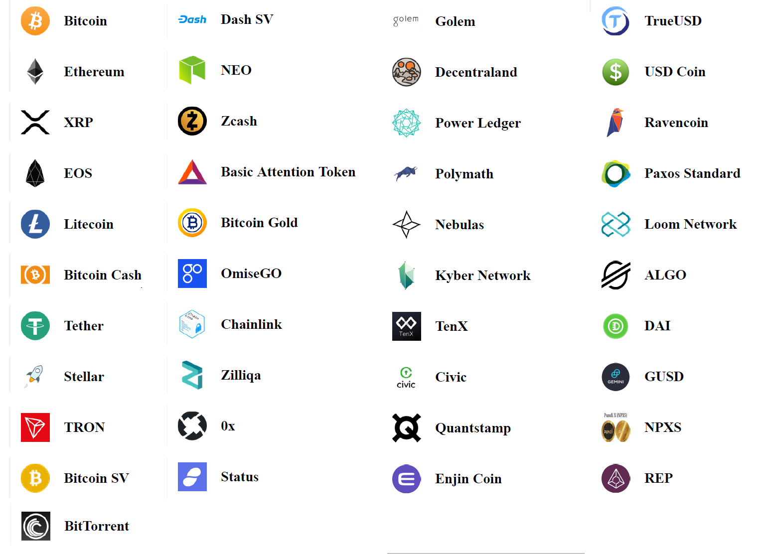 ALGO, Basic Attention Token, Bitcoin, Bitcoin Cash, Bitcoin Gold, Bitcoin SV,  BitTorrent, Chainlink, Civic, DAI, Dash SV, Decentraland, Enjin Coin, EOS,  Ethereum, Fetch.AI, Golem, GUSD, Kyber Network, Litecoin, Loom Network,  Nebulas, NEO, NPXS, OmiseGO, Paxos Standard, Polymath, Power Ledger,  Quantstamp, Ravencoin, REP, Status, Stellar, TenX, Tether, TRON, TrueUSD,  USD Coin, XRP, Zcash, Zilliqa,