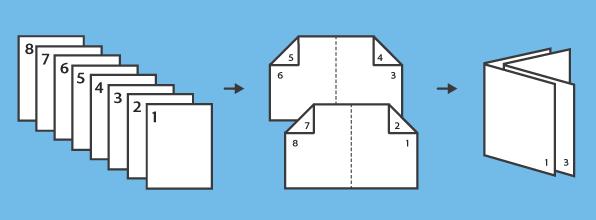 screenshot: diagram of multipage pdf printed as booklet